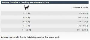 غذای خشک گربه جوسرا کتلوکس با خاصیت آنتی هیربال (400گرم)