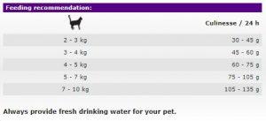 غذای خشک گربه کولینس حاوی گوشت پرندگان و ماهی سالمون مخصوص گربه بالغ بداشتها (400گرم)