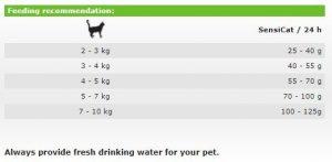 غذای خشک گربه جوسرا مخصوص گربه بداشتها و یا دستگاه گوارش حساس(400گرم)